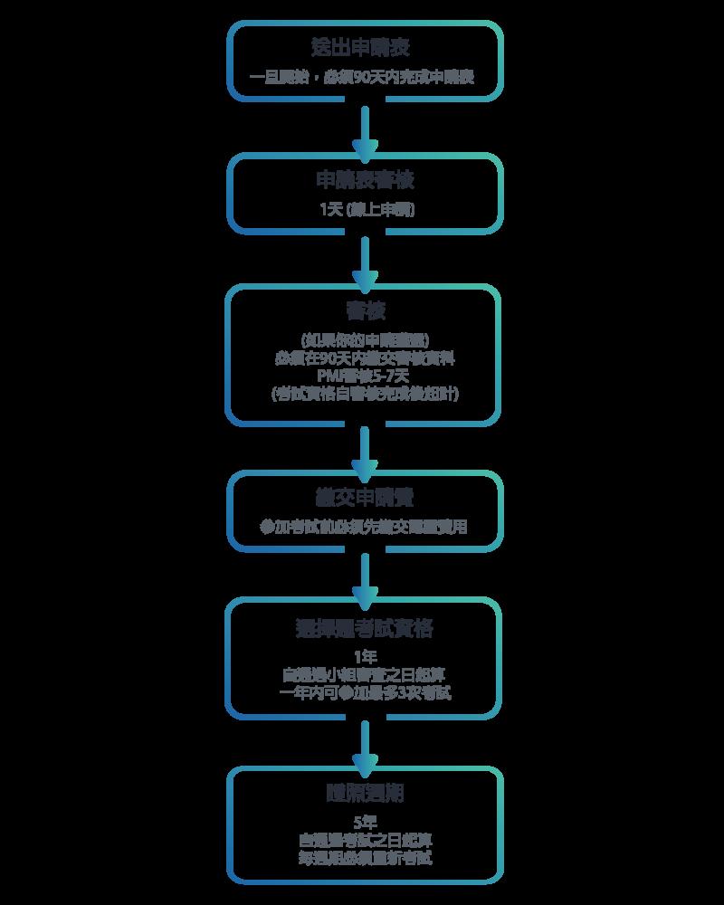 助理國際專案管理師證照認證過程時間表